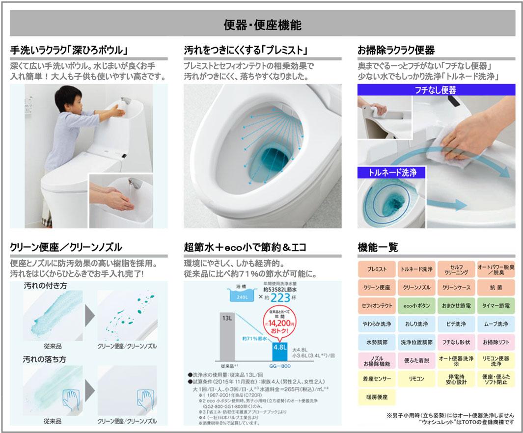 手洗いらくらく